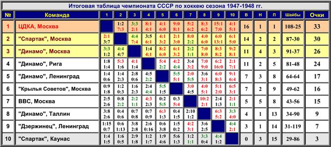 Наша история. Часть 02. 1947/48. Таблица 01.