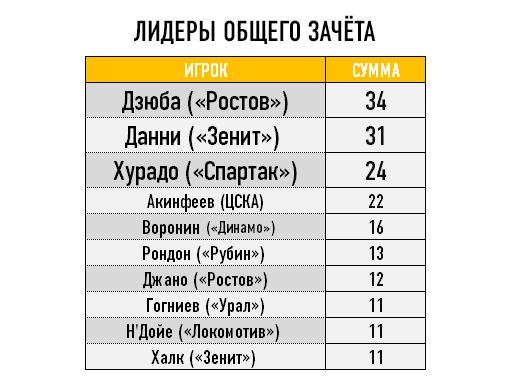 Лидеры общего зачёта