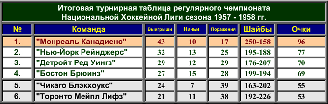 История Кубка Стэнли. Часть 66. 1957-1958. Турнирная таблица регулярного чемпионата.