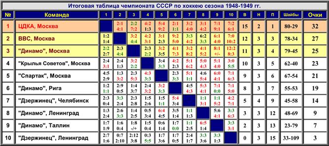Наша история. Часть 03. 1948/49. Таблица 01.