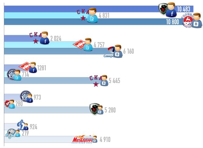 Активность в социальных сетях клубов КХЛ