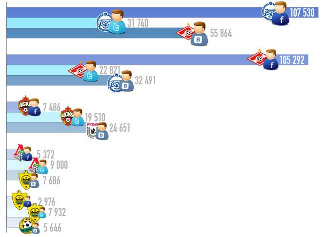 Активность в социальных сетях клубов РФПЛ
