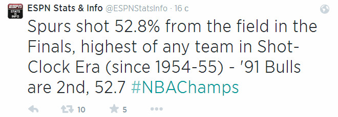 «Сан-Антонио» в нынешнем финале реализовал 52,8% бросков с игры – это новый рекорд, начиная с сезона-1954/55, когда ввели 24 секунды на атаку.