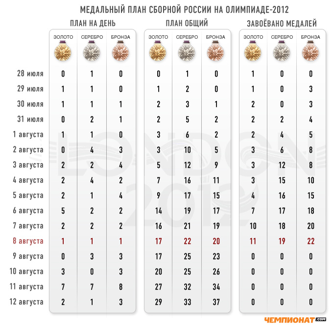 """Медальный прогноз """"Чемпионат.com"""""""