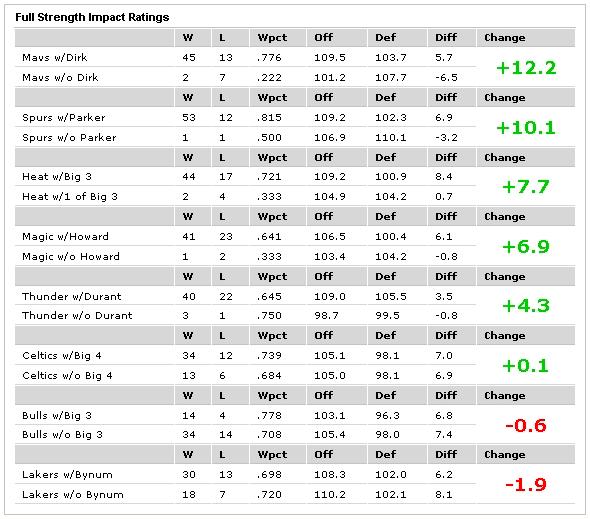 Сравнительная таблица выступлений лучших клубов НБА без своих лидеров (на 16 марта 2011 года)