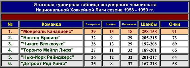 История Кубка Стэнли. Часть 67. 1958-1959. Турнирная таблица регулярного чемпионата.