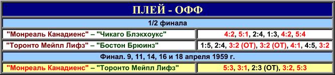 История Кубка Стэнли. Часть 67. 1958-1959. Таблица плей-офф.