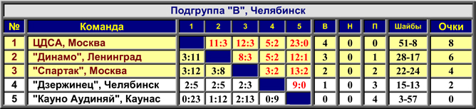 Наша история. Часть 07. 1952/53. Таблица 03.