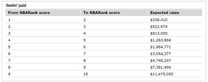 Удельная стоимость каждой единицы рейтинга игроков ESPN.
