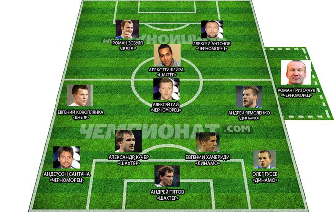 Символическая сборная клубов УПЛ в еврокубках