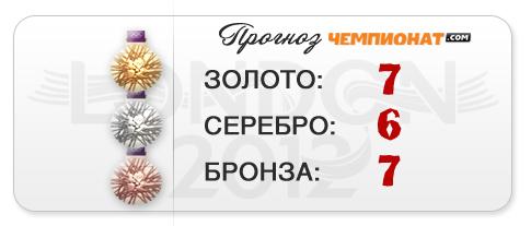 """Прогноз """"Чемпионат.com"""" – 20 медалей от королевы спорта"""