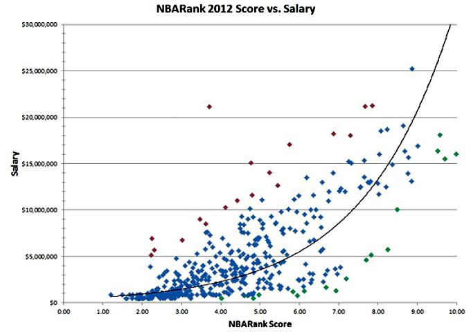 График соотношения контрактов и рейтингов всех игроков лиги.
