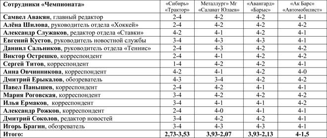 Прогноз журналистов «Чемпионата»