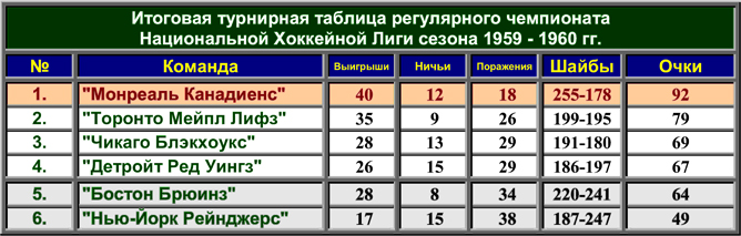 История Кубка Стэнли. Часть 68. 1959-1960. Турнирная таблица регулярного чемпионата.