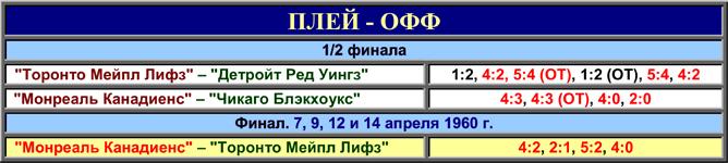 История Кубка Стэнли. Часть 68. 1959-1960. Таблица плей-офф.