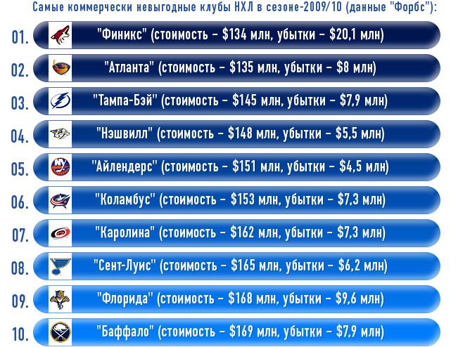 """Самые коммерчески невыгодные клубы НХЛ в сезоне-2009/10 (данные """"Форбс"""")"""