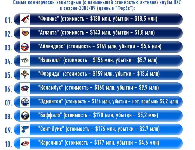"""Самые коммерчески невыгодные (с наименьшей стоимостью активов) клубы НХЛ в сезоне-2008/09 (данные """"Форбс"""")"""