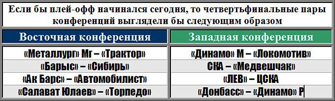Пары первого раунда плей-офф по состоянию на утро 13.01.2014