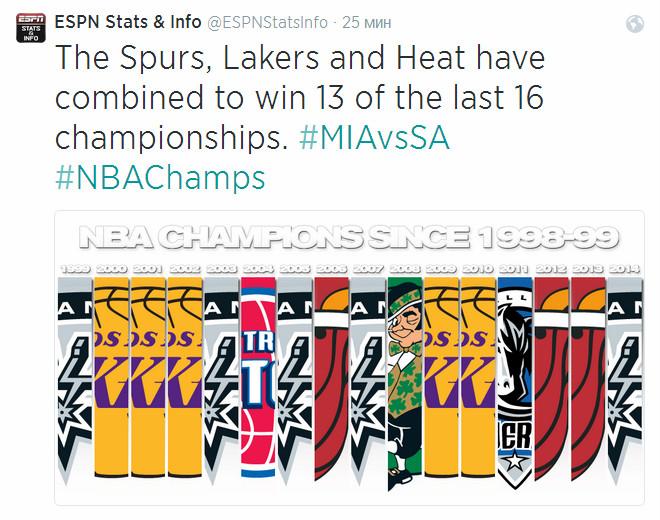 «Сан-Антонио», «Лейкерс» и «Майами» выиграли 13 из 16 последних чемпионских титулов.