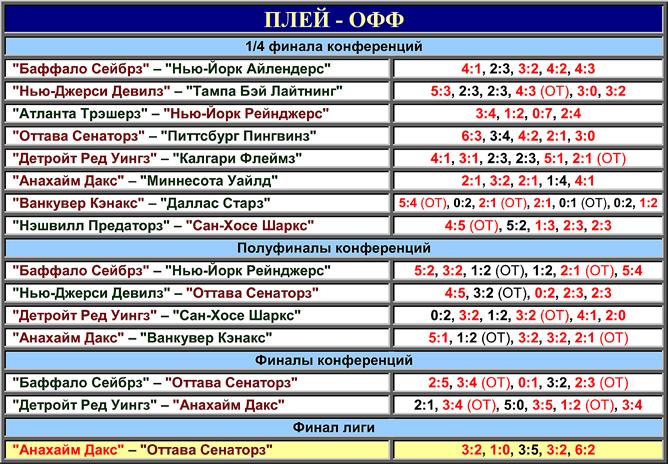 Таблица плей-офф розыгрыша Кубка Стэнли 2007 года