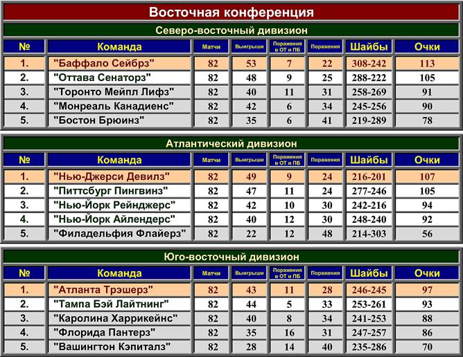 Турнирная таблица регулярного чемпионата НХЛ сезона-2006/07. Восточная конференция