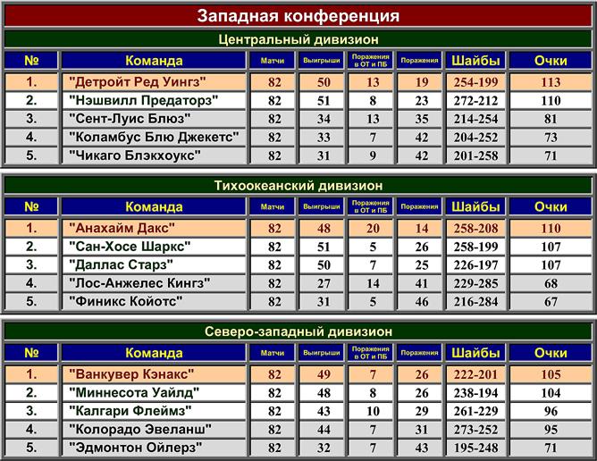 Турнирная таблица регулярного чемпионата НХЛ сезона-2006/07. Западная конференция