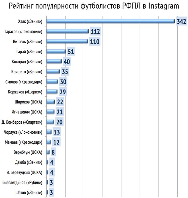 Инфографика: самые востребованные футболисты РФПЛ в Instagram