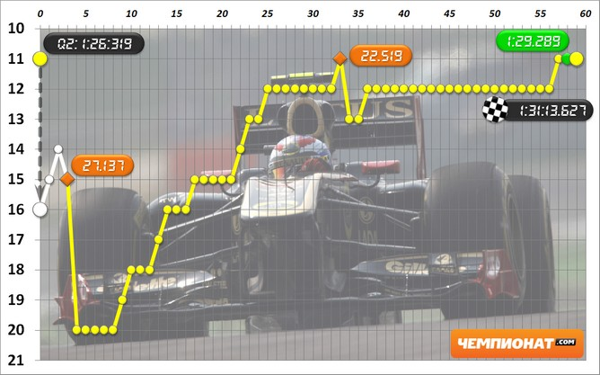 Виталий Петров на Гран-при Индии