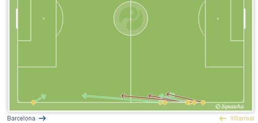 Так вводил мяч в игру в матче с «Барселоной» 1 февраля защитник «Вильярреала» Коста Хауме. Как итог — три только прямых потери
