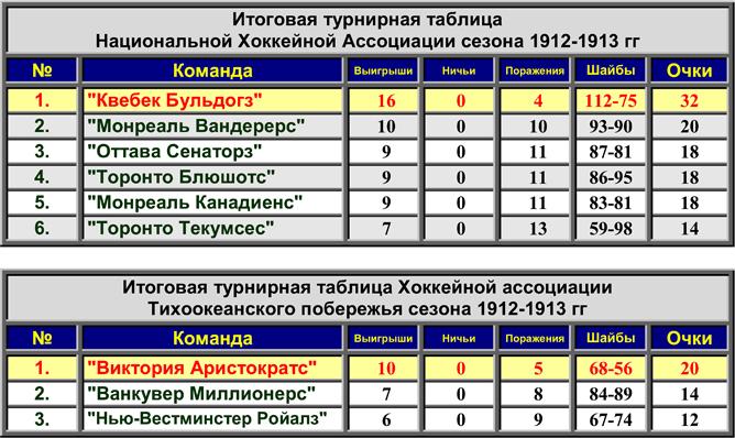 История Кубка Стэнли. Часть 21. 1912-1913. Итоговые турнирные таблицы.