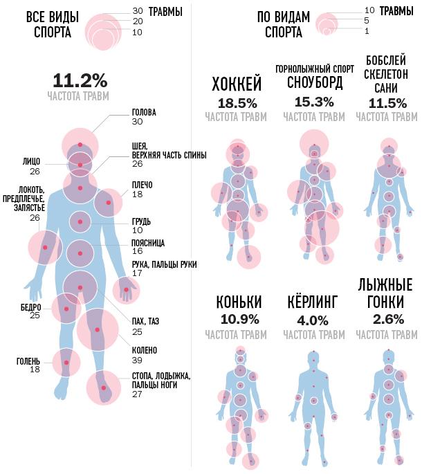 Частота травм определённых частей тела у различных спортсменов