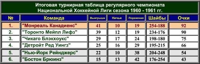 История Кубка Стэнли. Часть 69. 1960-1961. Турнирная таблица регулярного чемпионата.
