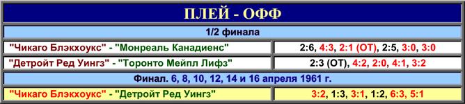 История Кубка Стэнли. Часть 69. 1960-1961. Таблица плей-офф.