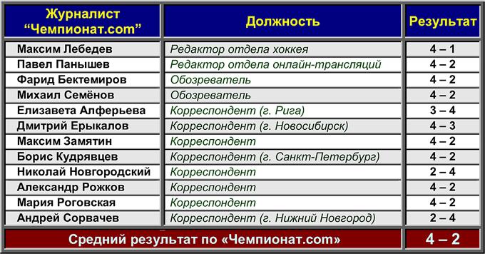 """""""Авангард"""" — """"Динамо"""": предсказания от """"Чемпионат.com"""""""