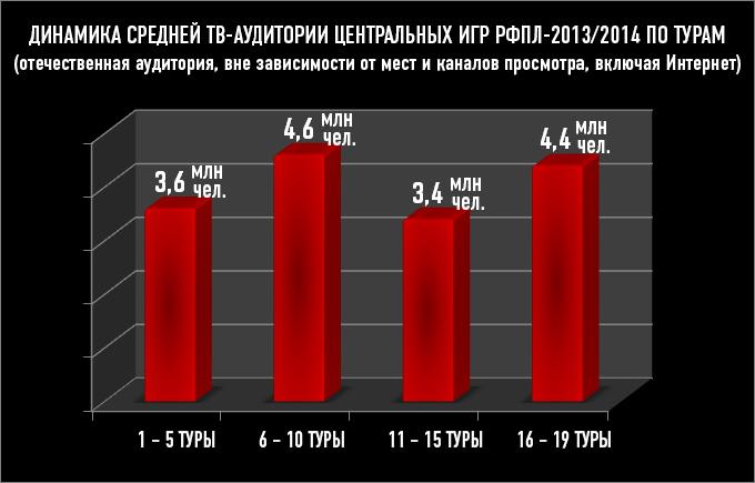 Динамика средней ТВ-аудитории центральных игр РФПЛ-2013/2014 по турам