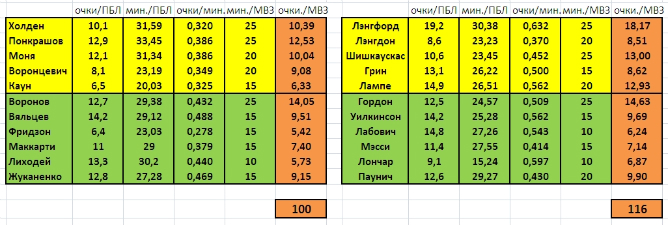 """Прогноз """"Чемпионат.ру"""" на Матч всех звёзд-2011"""