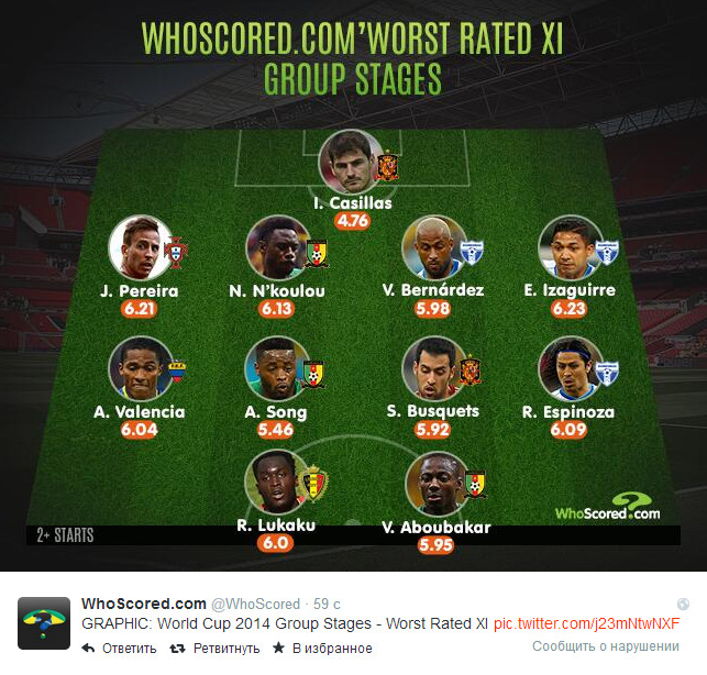 Источник — @WhoScored