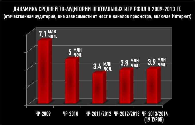 Динамика средней ТВ-аудитории центральных игр РФПЛ в 2009-2013 гг.