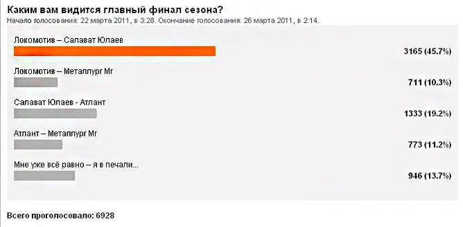 Итоги голосования. Графика