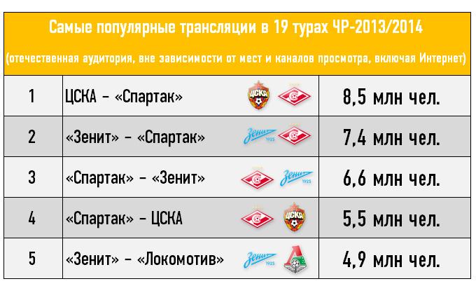Самые популярные трансляции в 19 турах ЧР-2013/2014