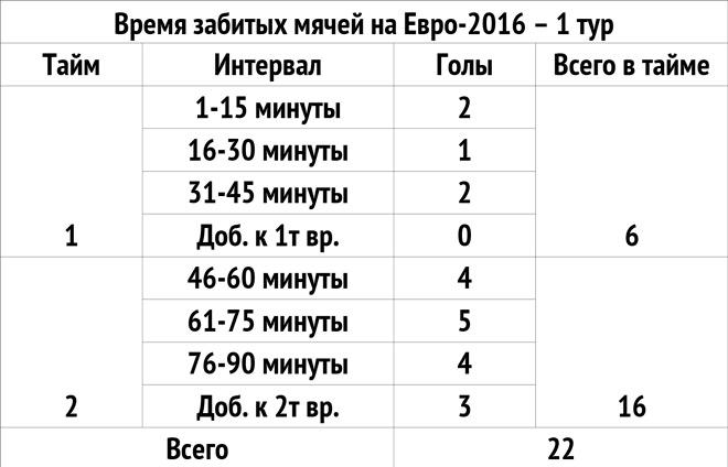 Время забитых мячей на Евро-2016 – 1 тур
