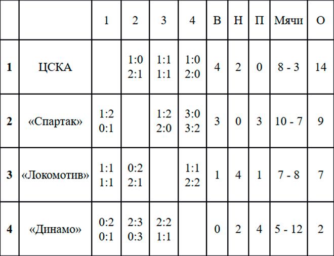 Чемпионат Москвы. Таблица