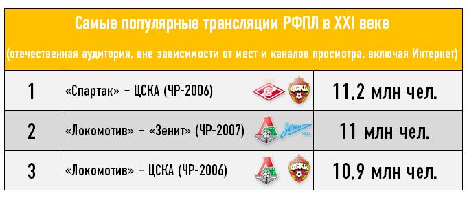Самые популярные трансляции РФПЛ в XXI веке