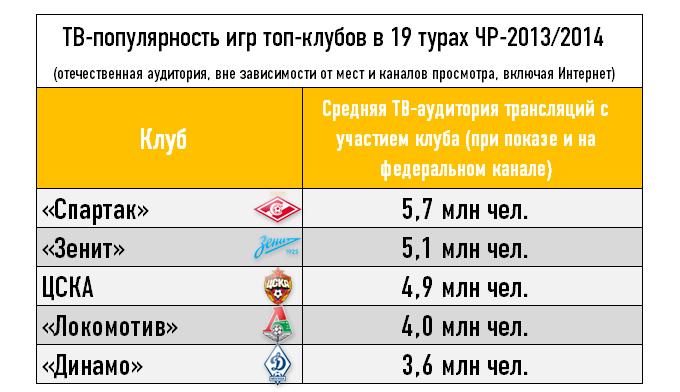 ТВ-популярность игр топ-клубов в 19 турах ЧР-2013/2014