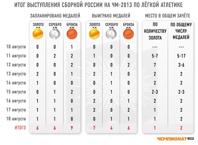 Итоги выступления сборной России на чемпионате мира по лёгкой атлетике