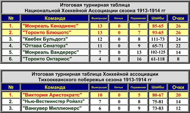 История Кубка Стэнли. Часть 22. 1913-1914. Турнирные таблицы сезона.