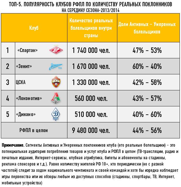 Топ-5. Популярность клубов РФПЛ по количеству реальных поклонников на середину сезона-2013/2014