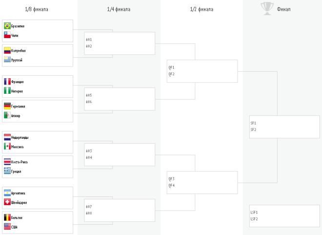 Сетка плей-офф чемпионата мира по футболу 2014 года в Бразилии