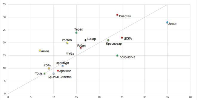 Продвинутая статистика, с которой легко не согласиться: xPoints