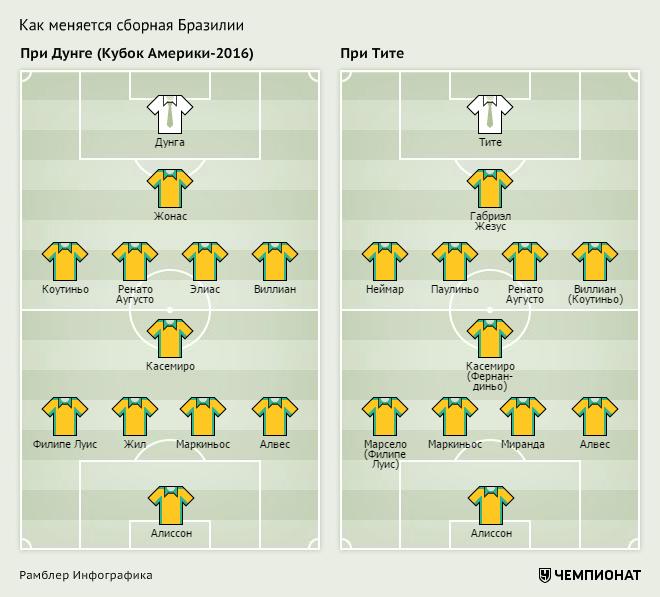 Бразилия-2016